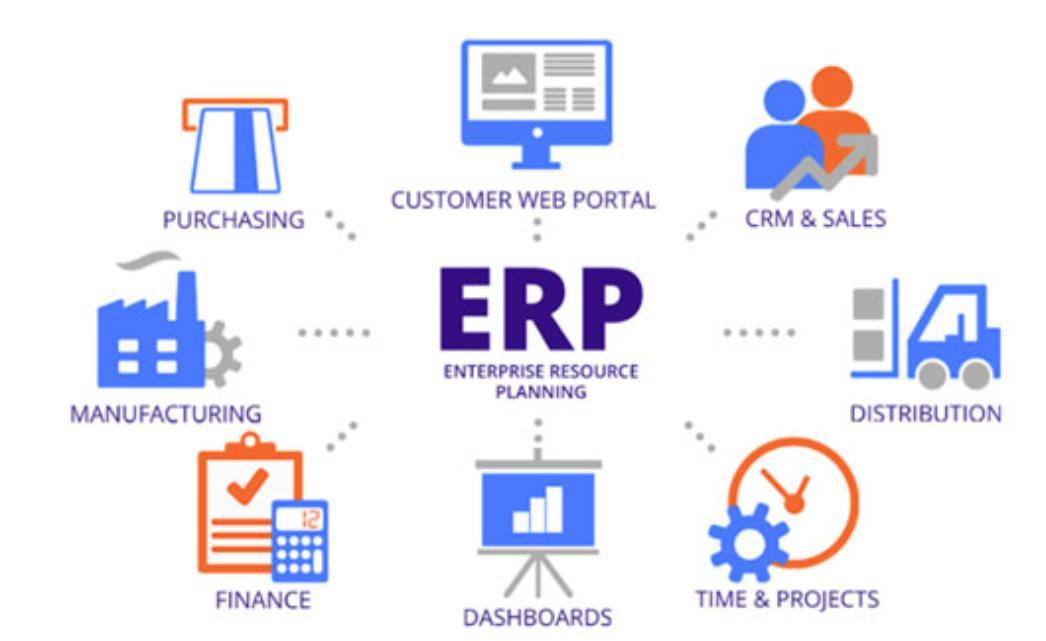 Phân hệ cơ bản của phần mềm ERP