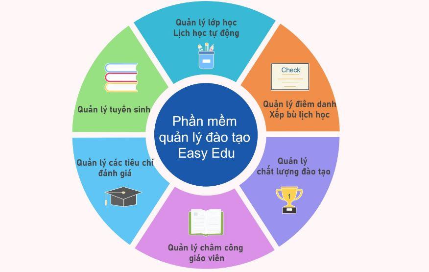 Phần mềm quản lý trung tâm kế toán Easy Edu